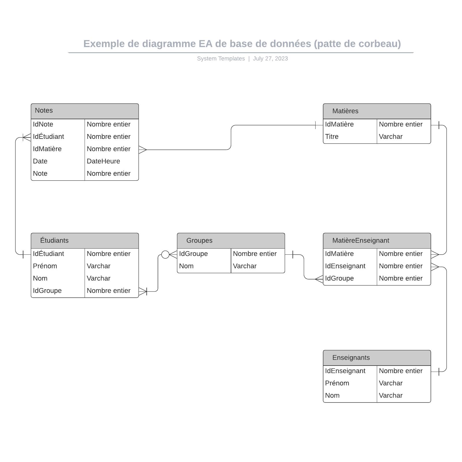 exemple de diagramme EA de base de données (patte de corbeau)
