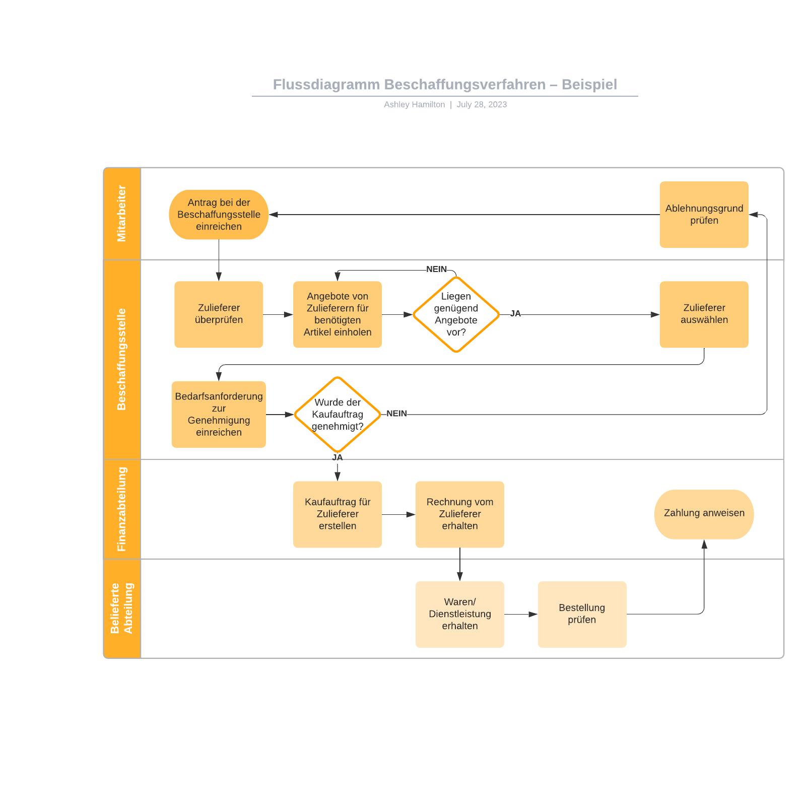Beschaffungsverfahren Flussdiagramm – Beispiel