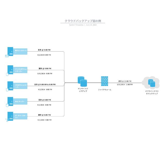 クラウドバックアップ図の例