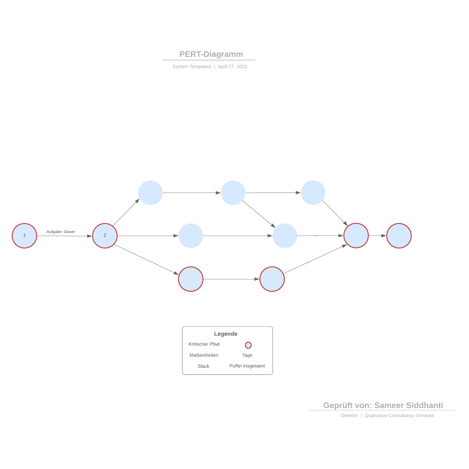 PERT-Diagramm Vorlage