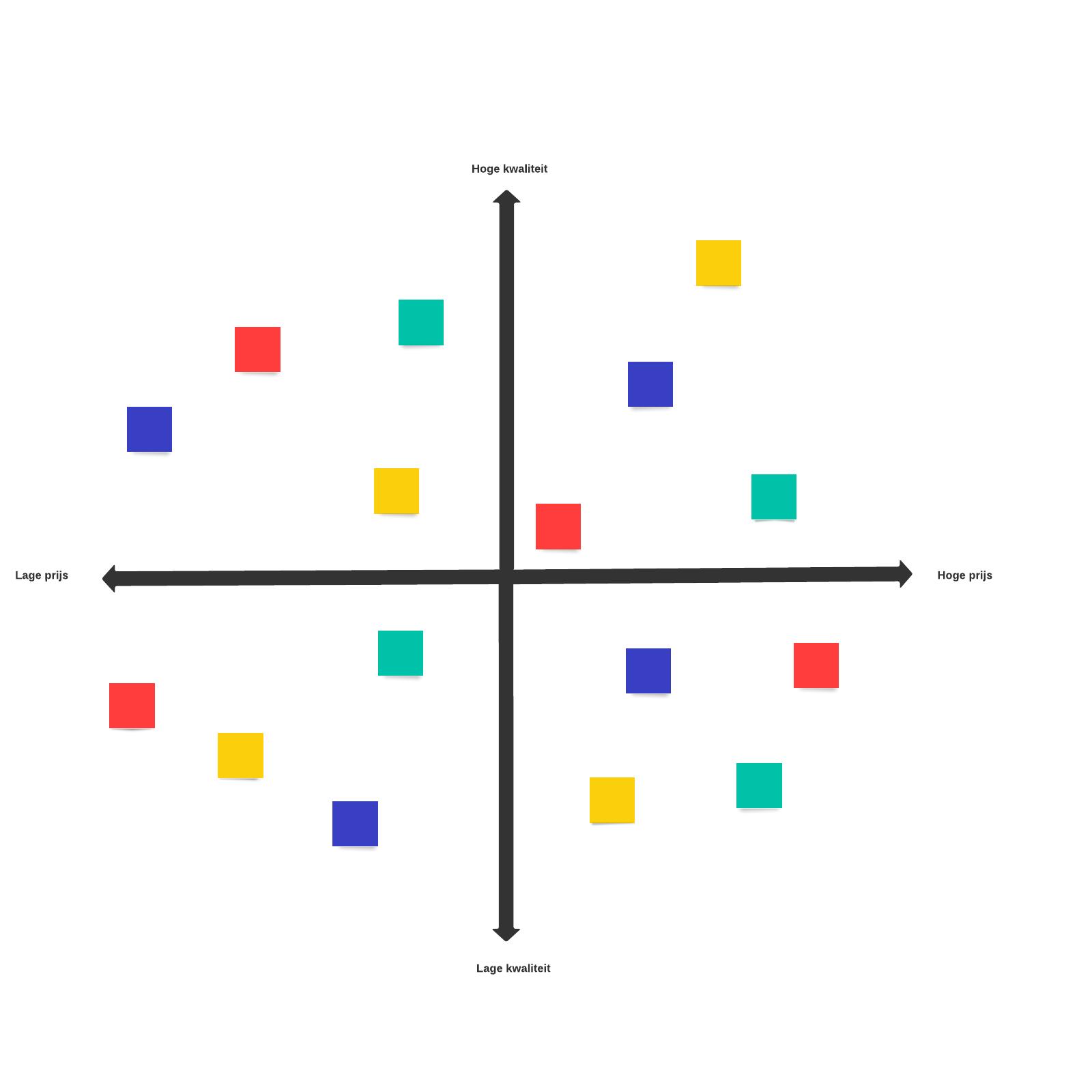 Sjabloon voor perceptiekaart