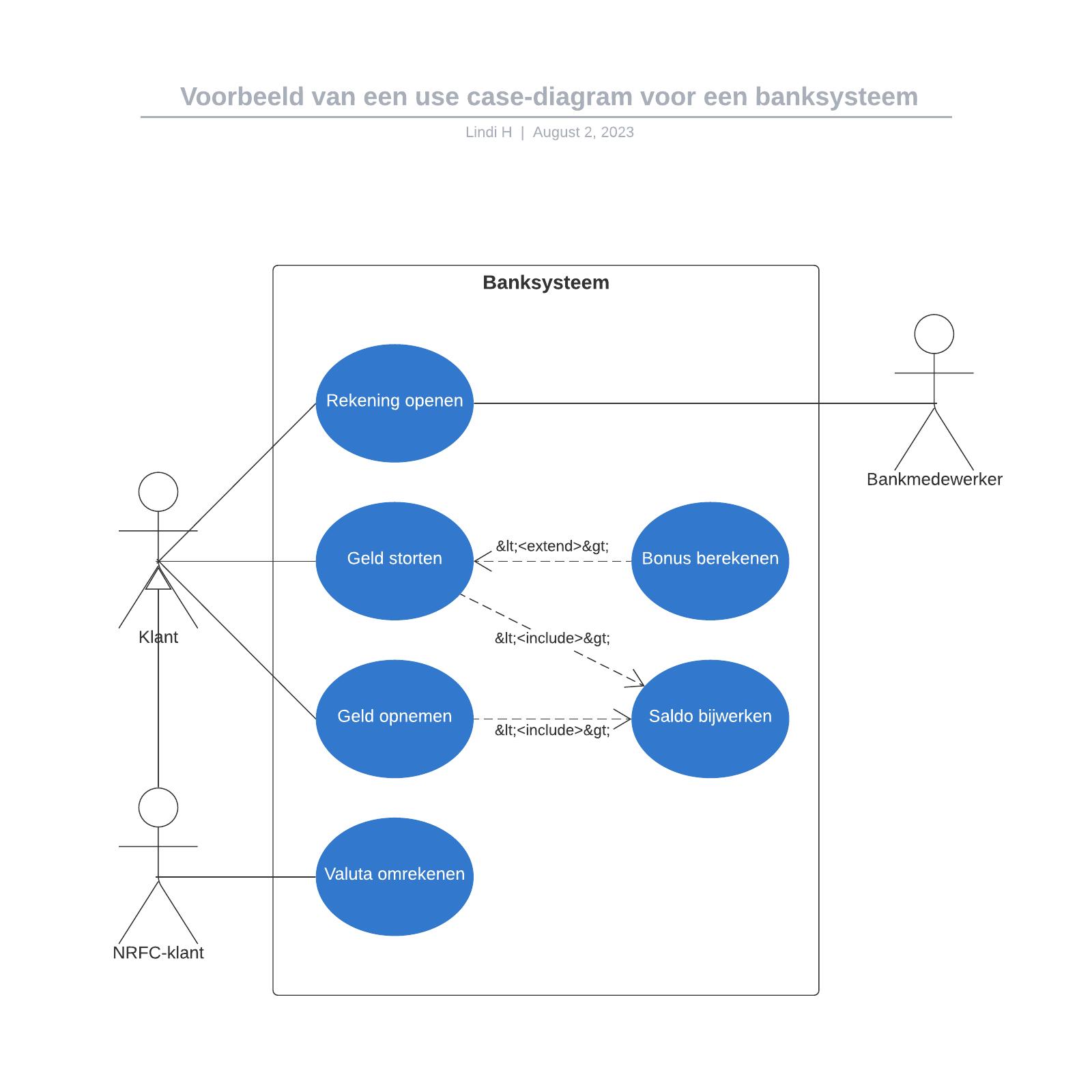 Voorbeeld van een use case-diagram voor een banksysteem