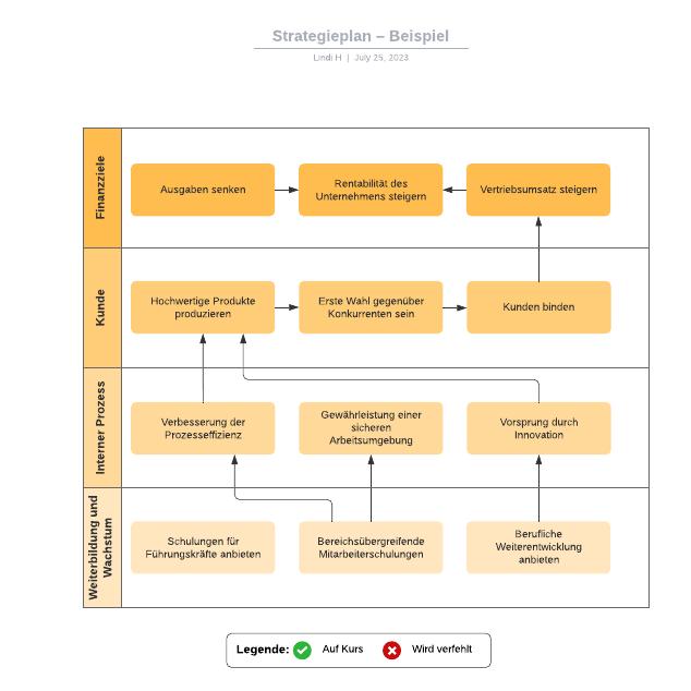 Strategieplan – Beispiel