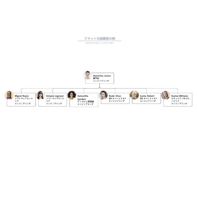 フラットな組織図の例