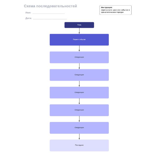 Схема последовательностей