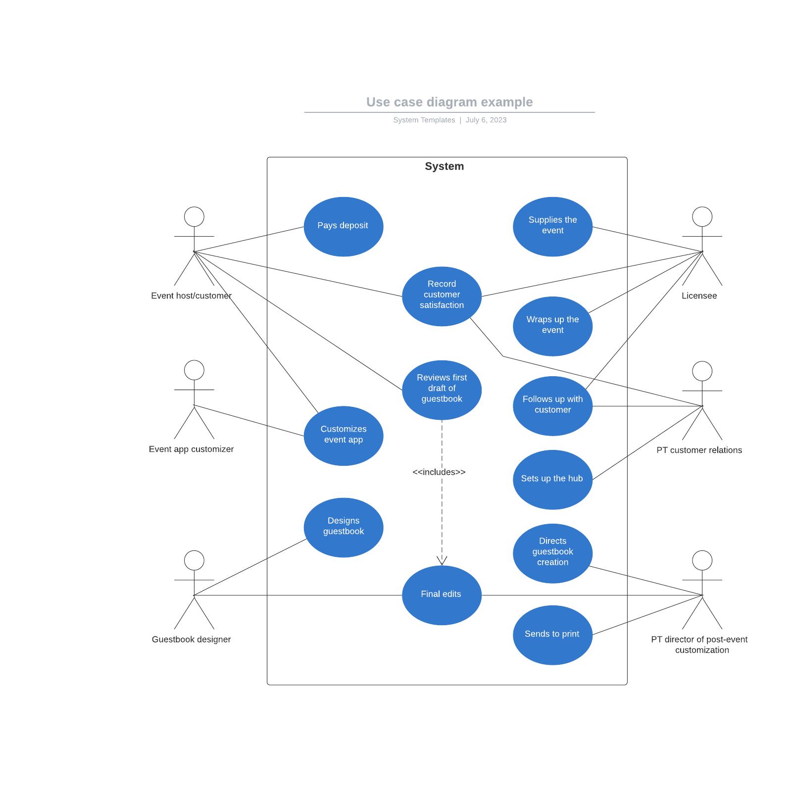 Use case diagram example