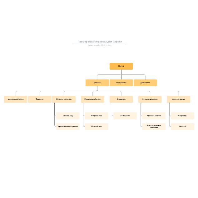 Пример органиграммы для церкви