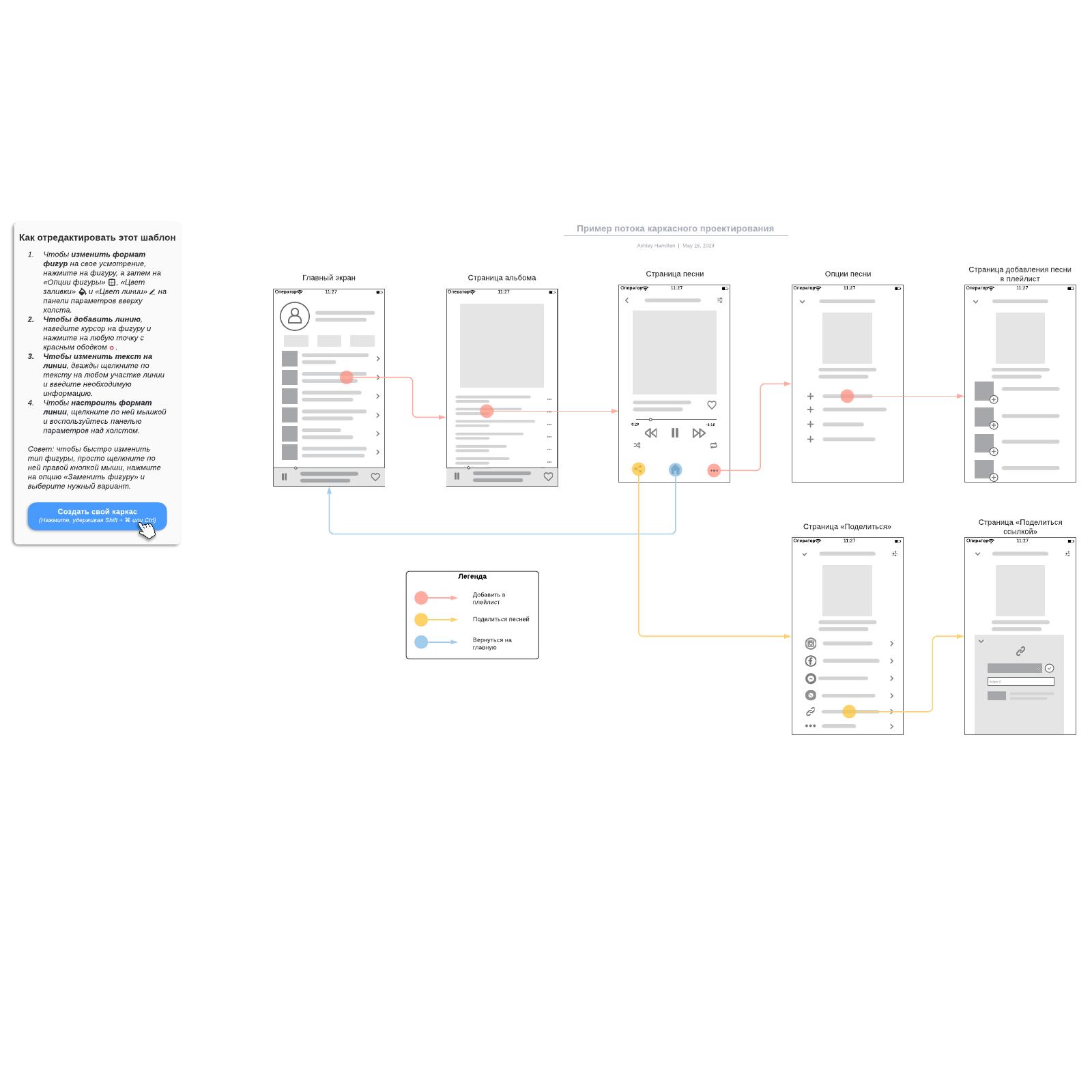 Пример потока каркасного проектирования