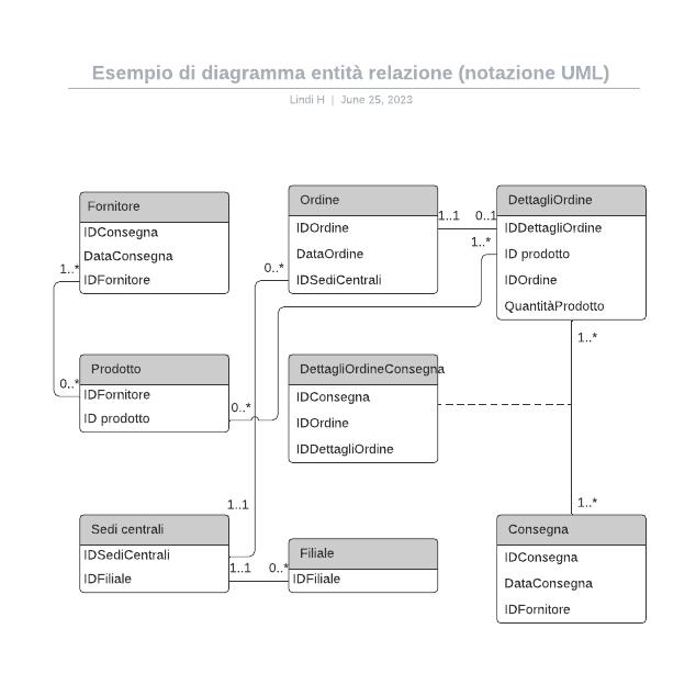 Esempio di diagramma entità relazione (notazione UML)