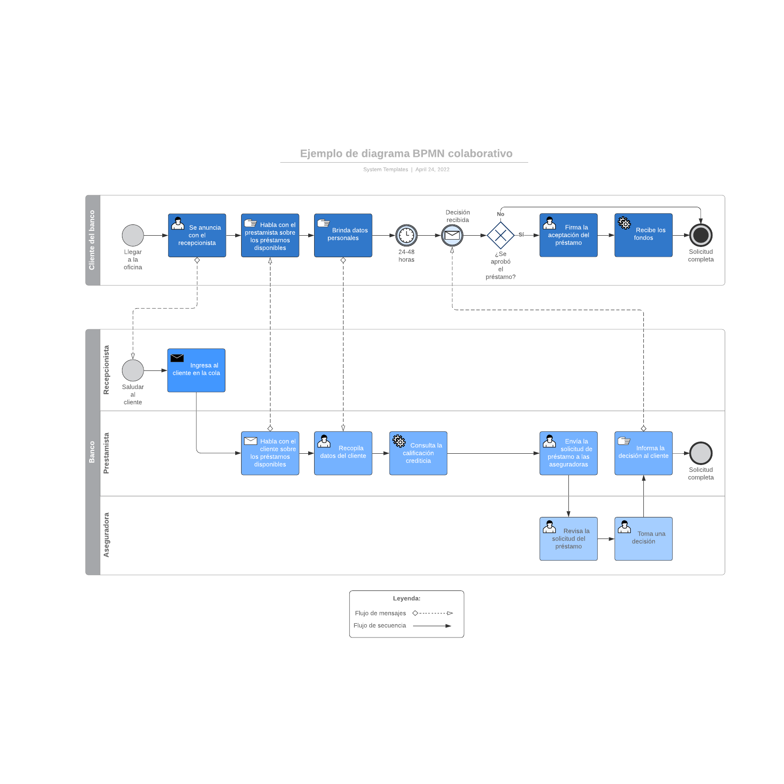 Ejemplo de diagrama BPMN colaborativo
