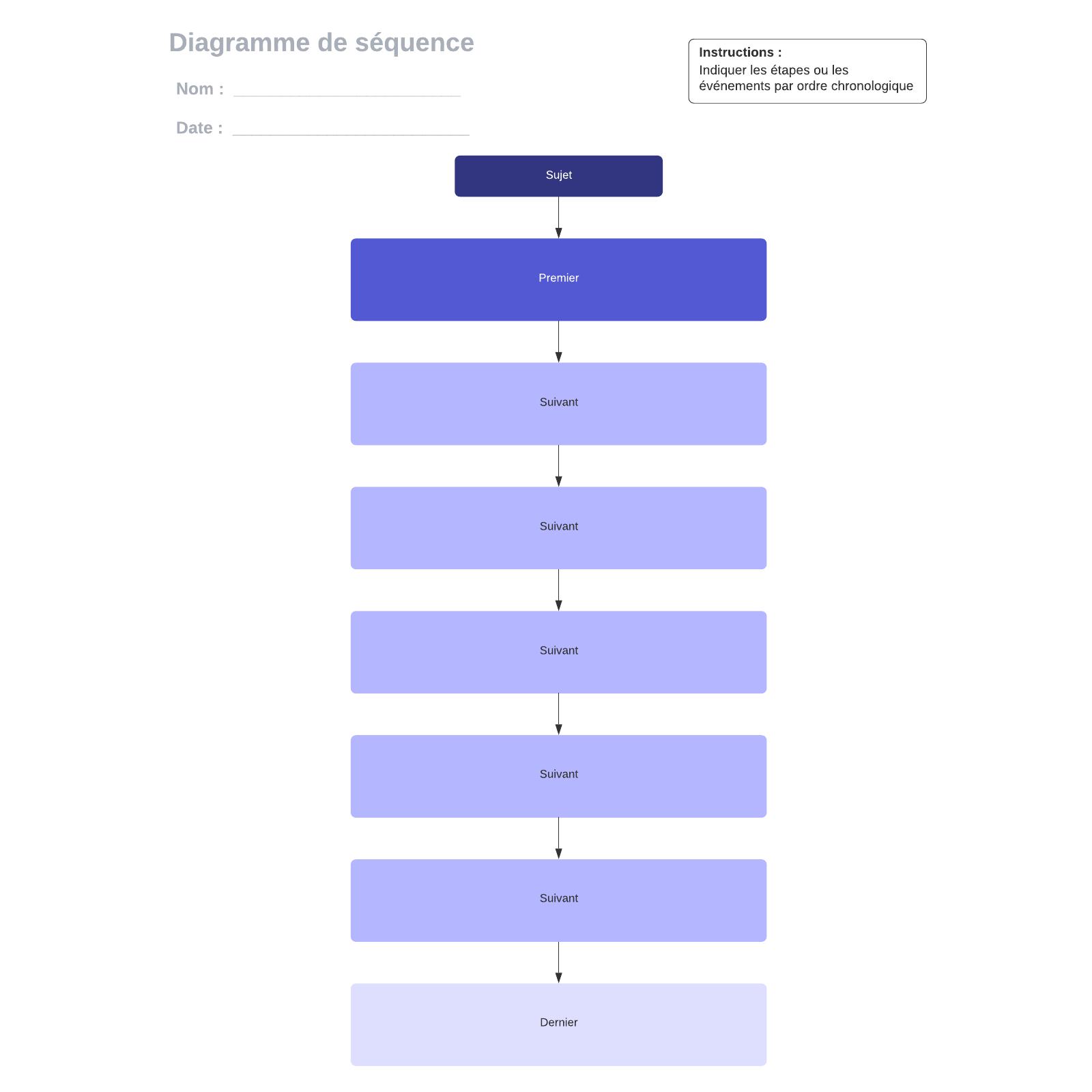 exemple de diagramme de séquence vierge