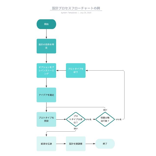 設計プロセスフローチャートの例