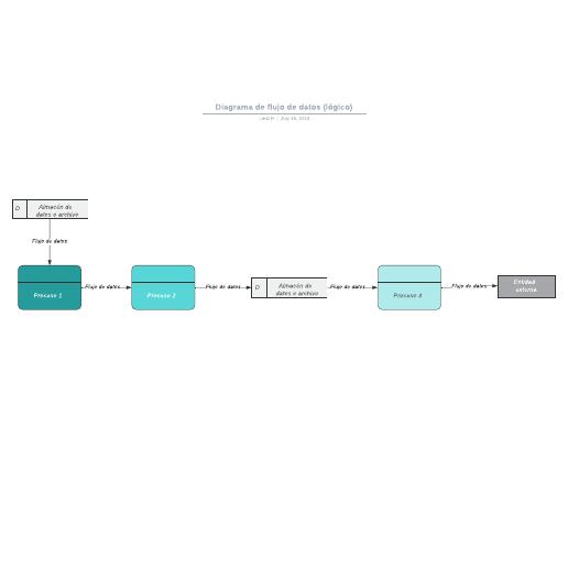 Diagrama de flujo de datos (lógico)