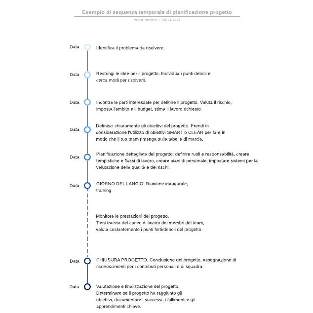 Esempio di sequenza temporale di pianificazione progetto