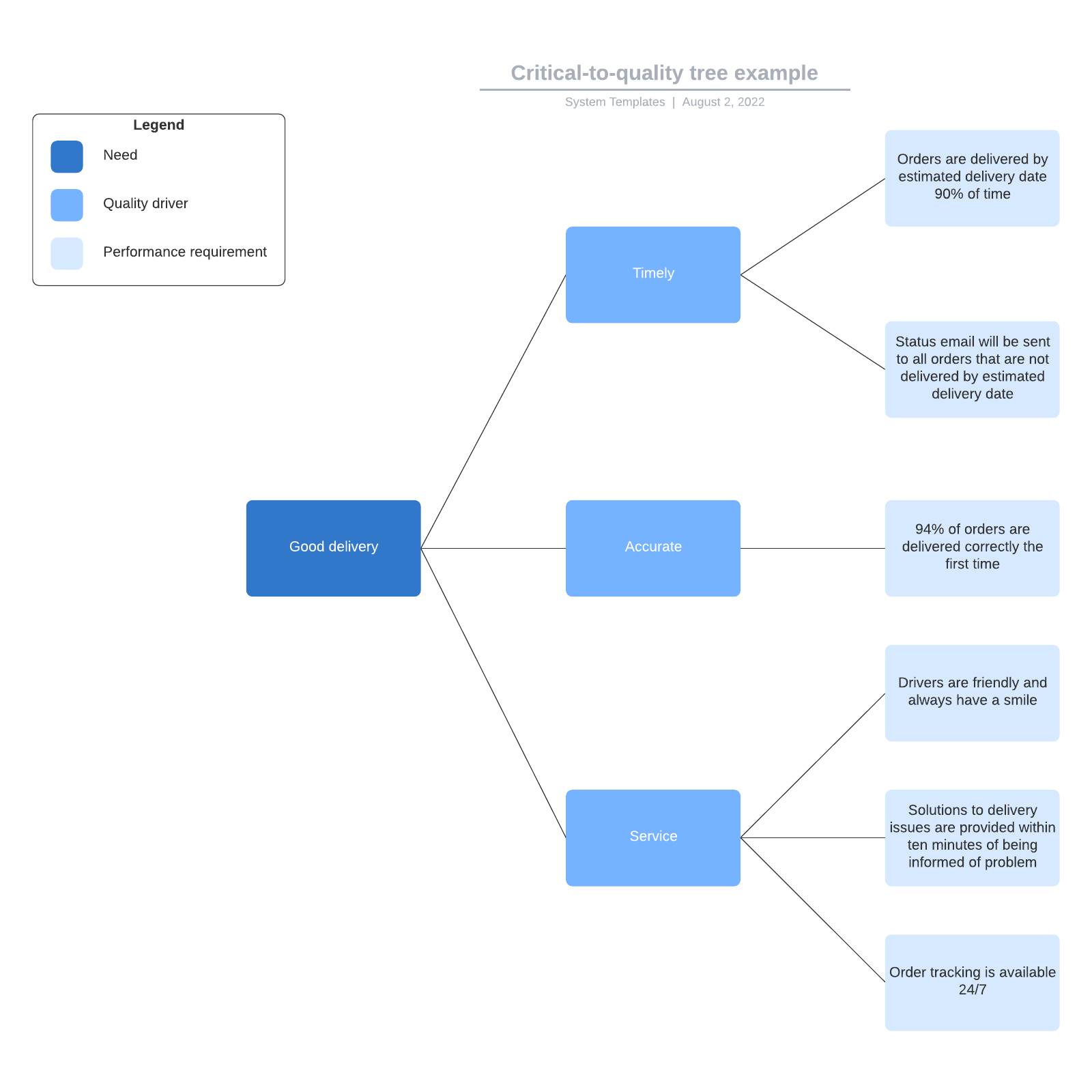 Critical-to-quality tree example