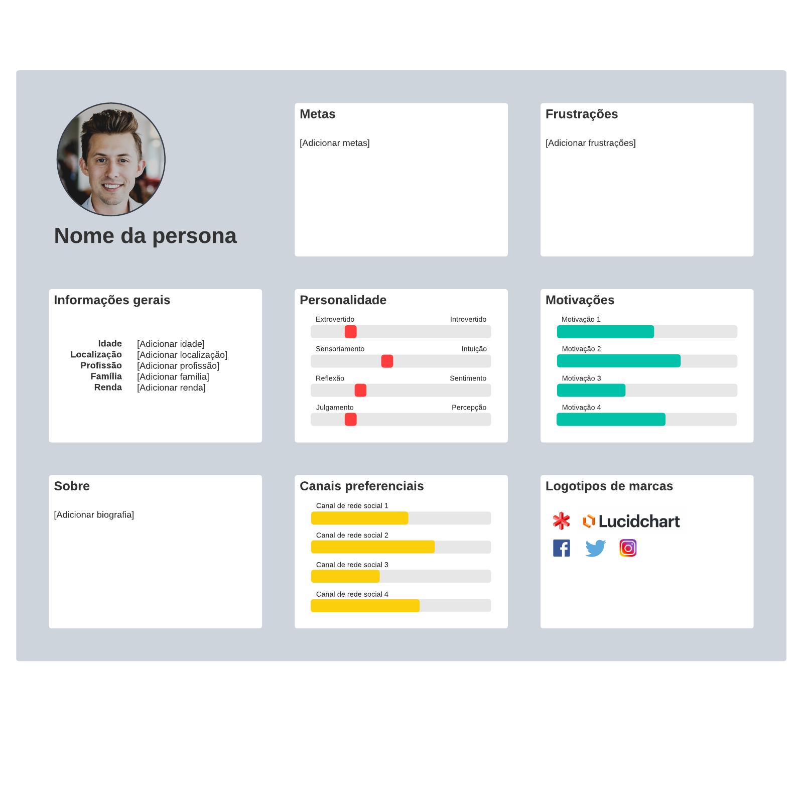 Mapa de persona de perfil do cliente