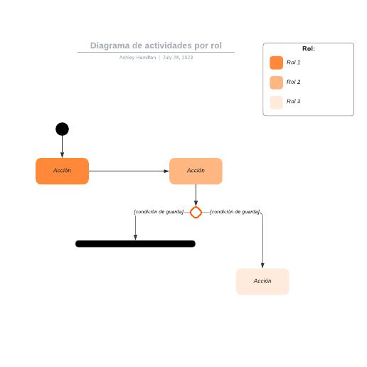 Diagrama de actividades por rol