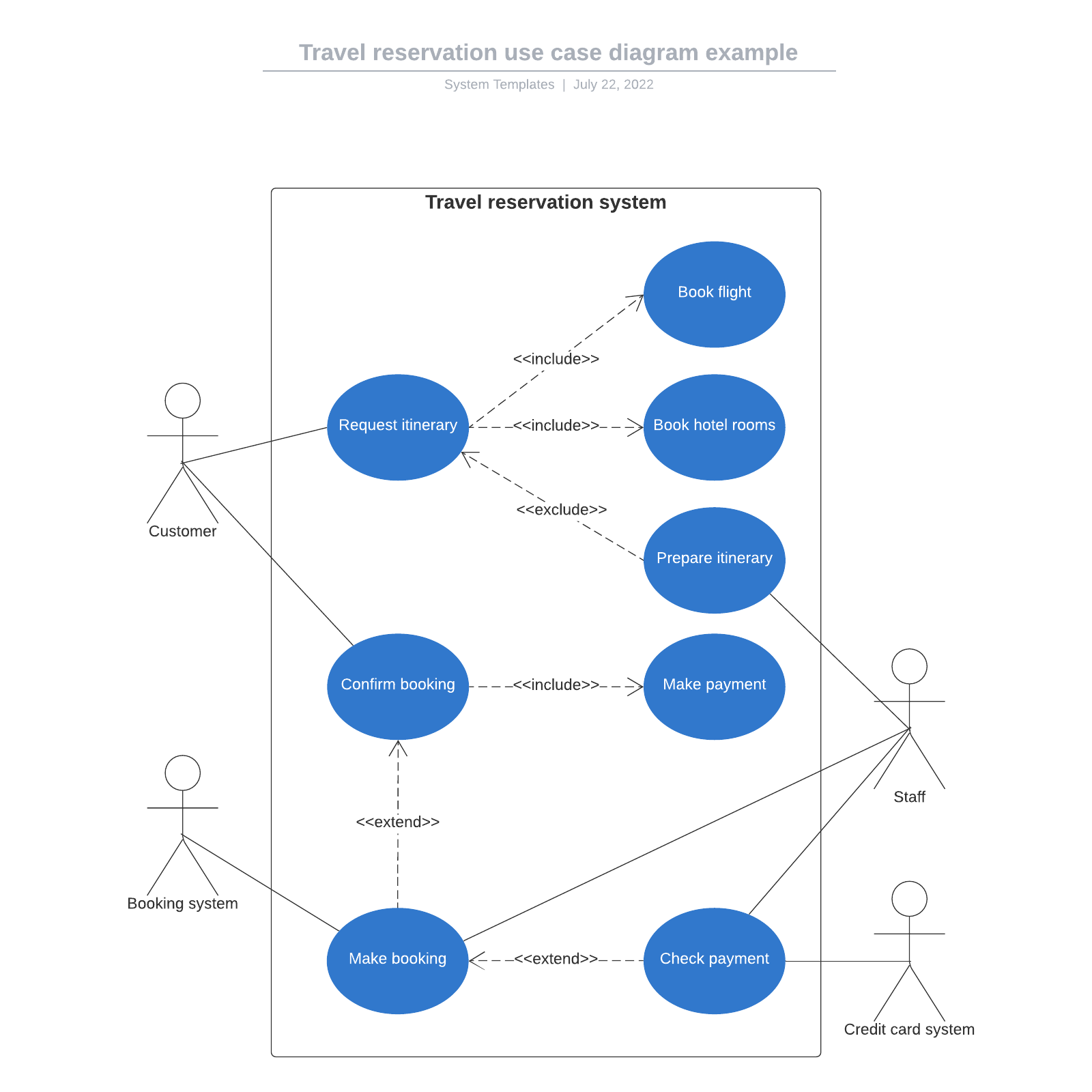 Travel reservation use case diagram example