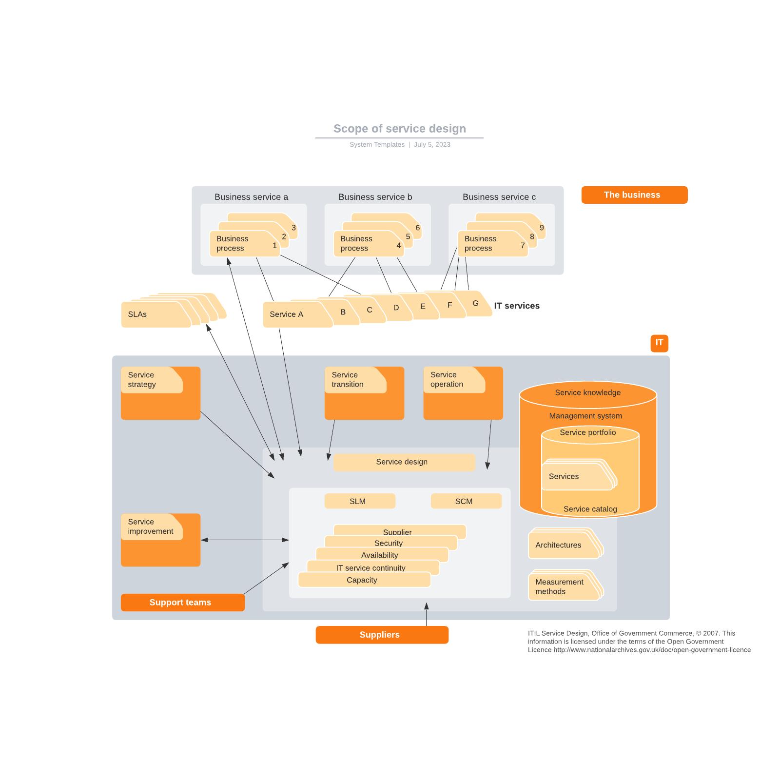 Scope of service design