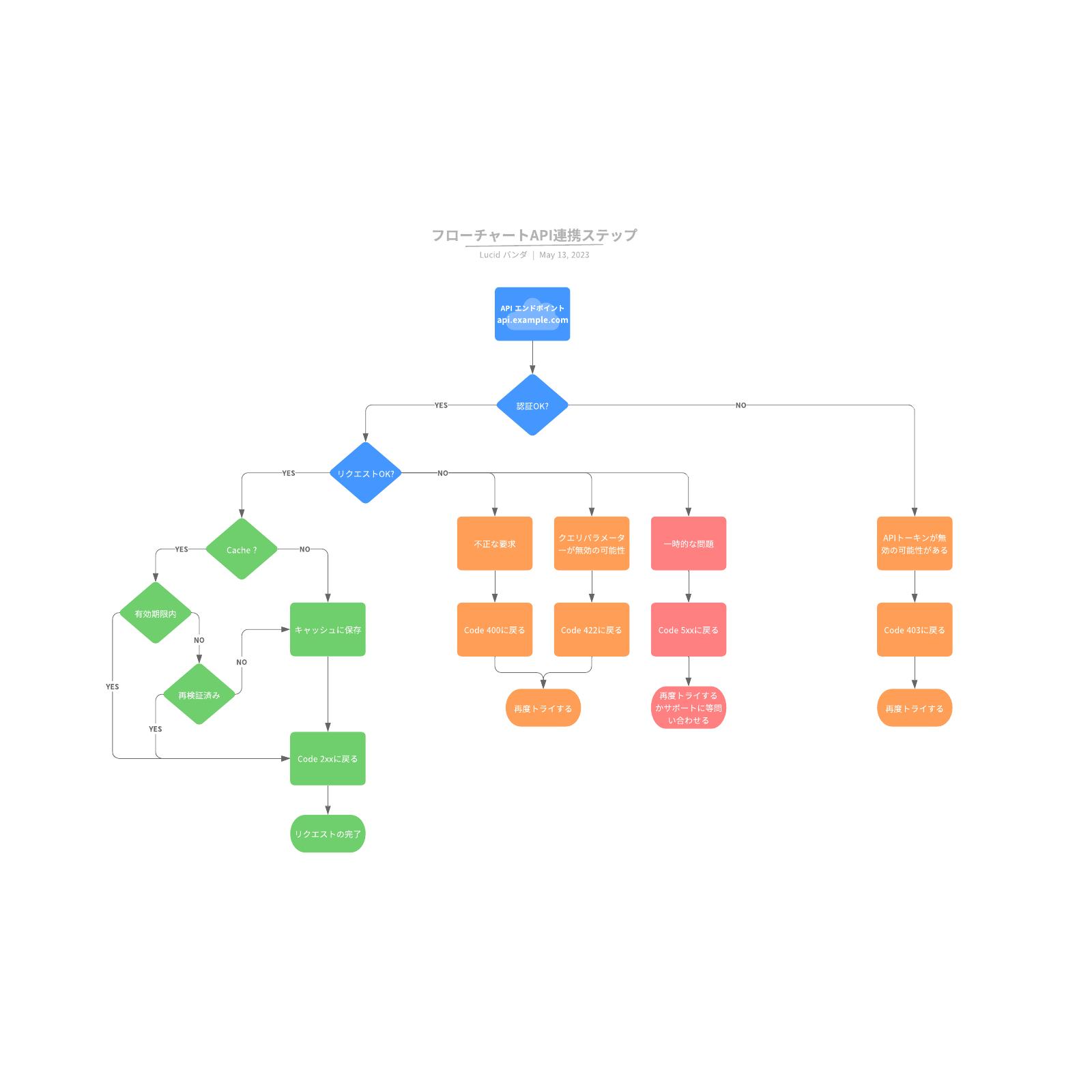 API連携手順マニュアルフローチャートテンプレート