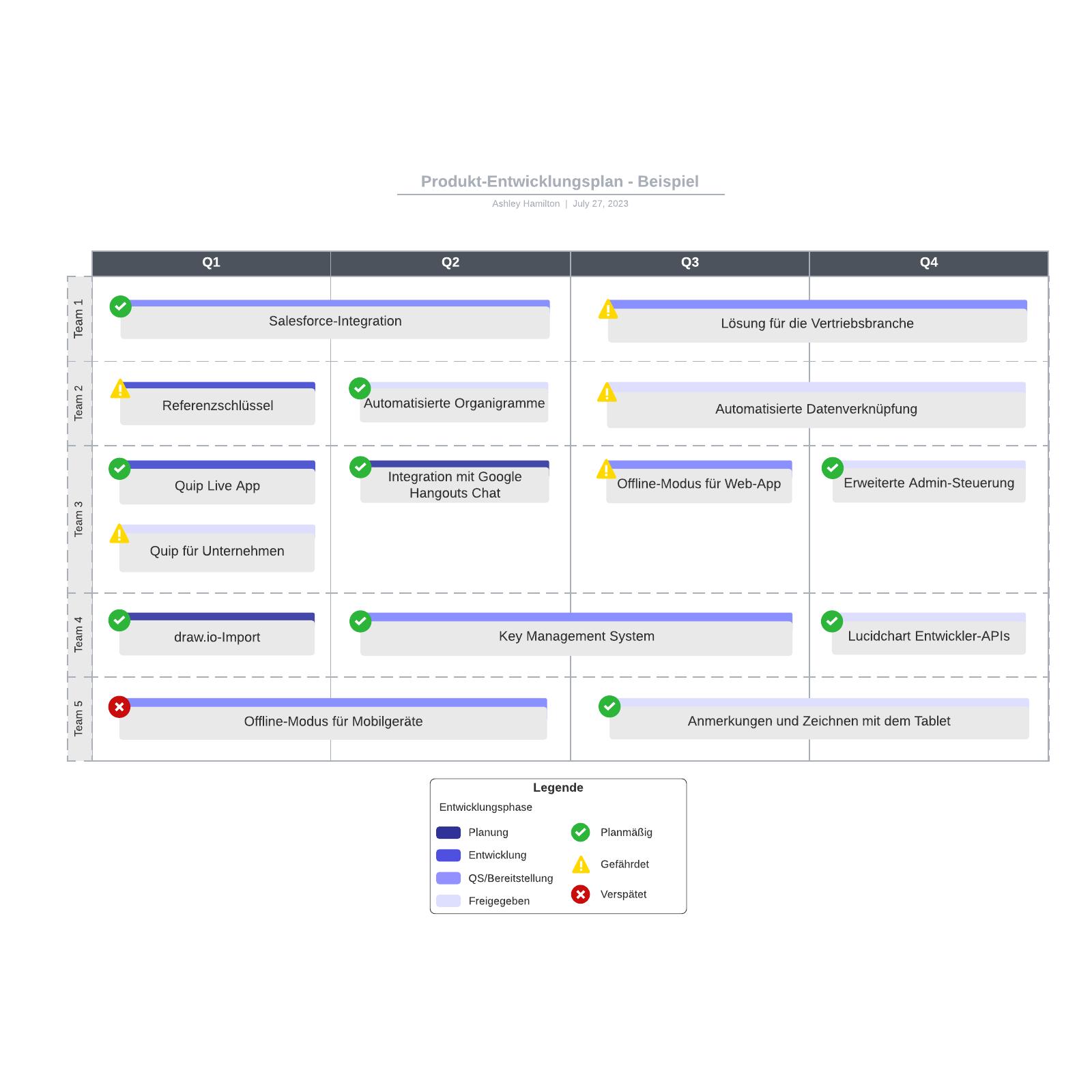 Produkt-Roadmap - Beispiel
