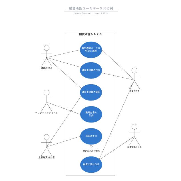 融資承認ユースケース図の例