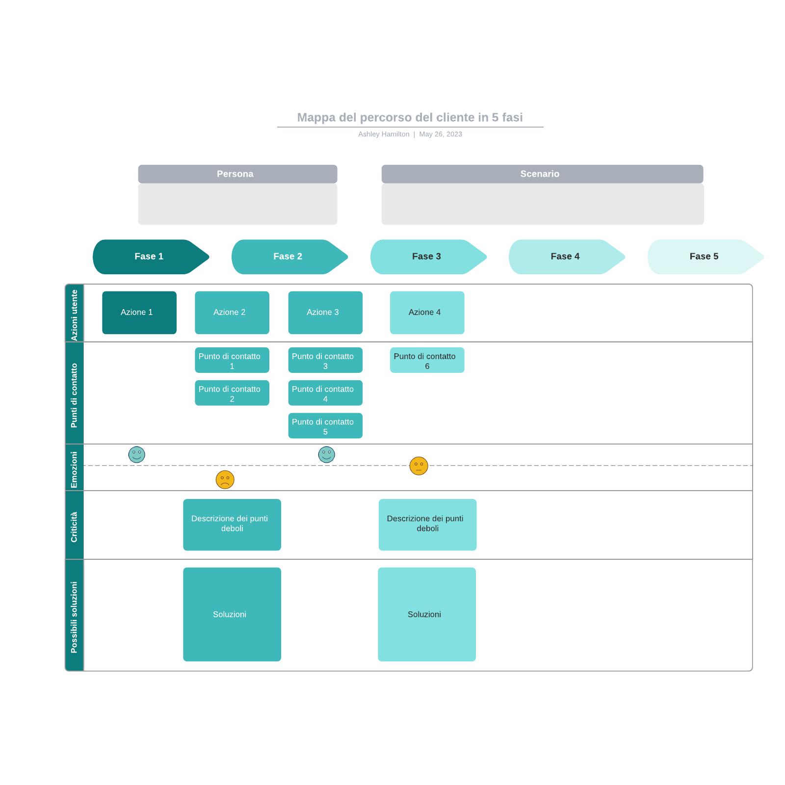 Mappa del percorso del cliente in 5 fasi