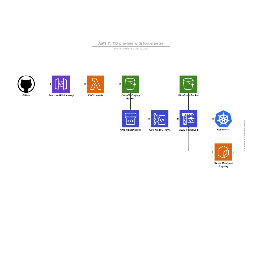 AWS CI/CD pipeline with Kubernetes