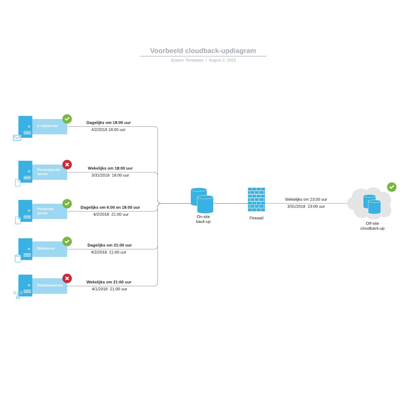 Voorbeeld cloudback-updiagram