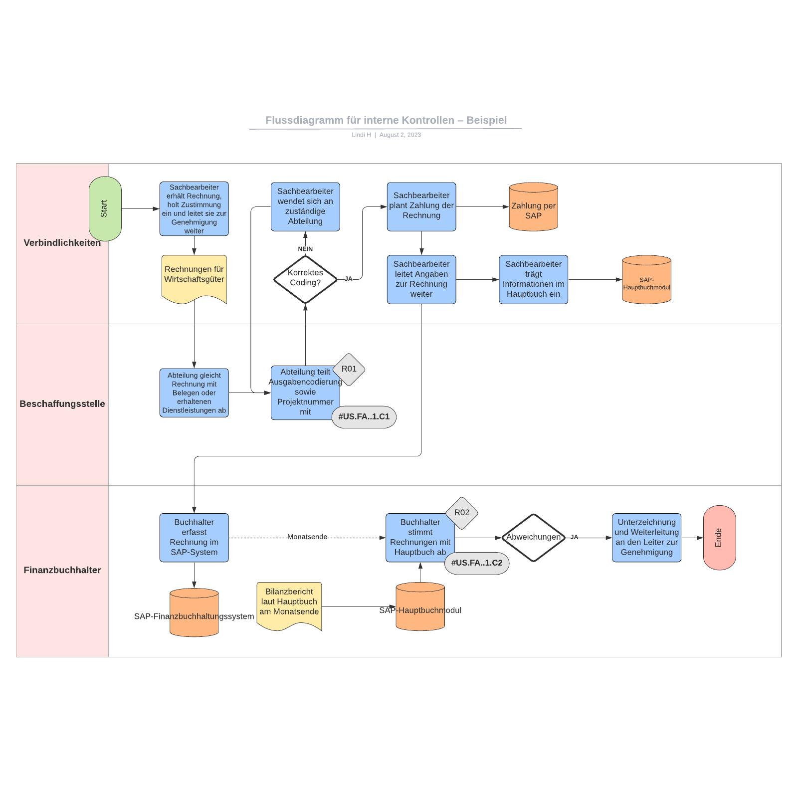 Flussdiagramm für interne Kontrollen – Beispiel