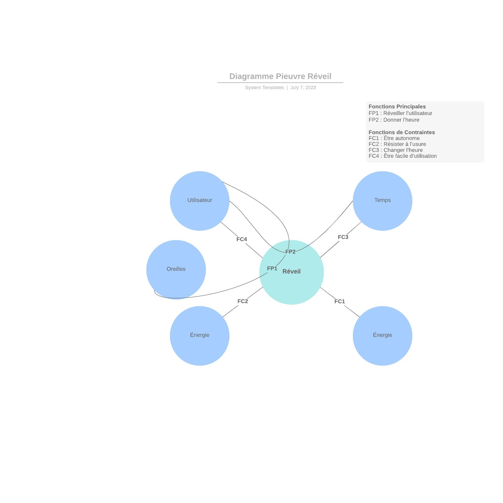 exemple de diagramme pieuvre pour réveil