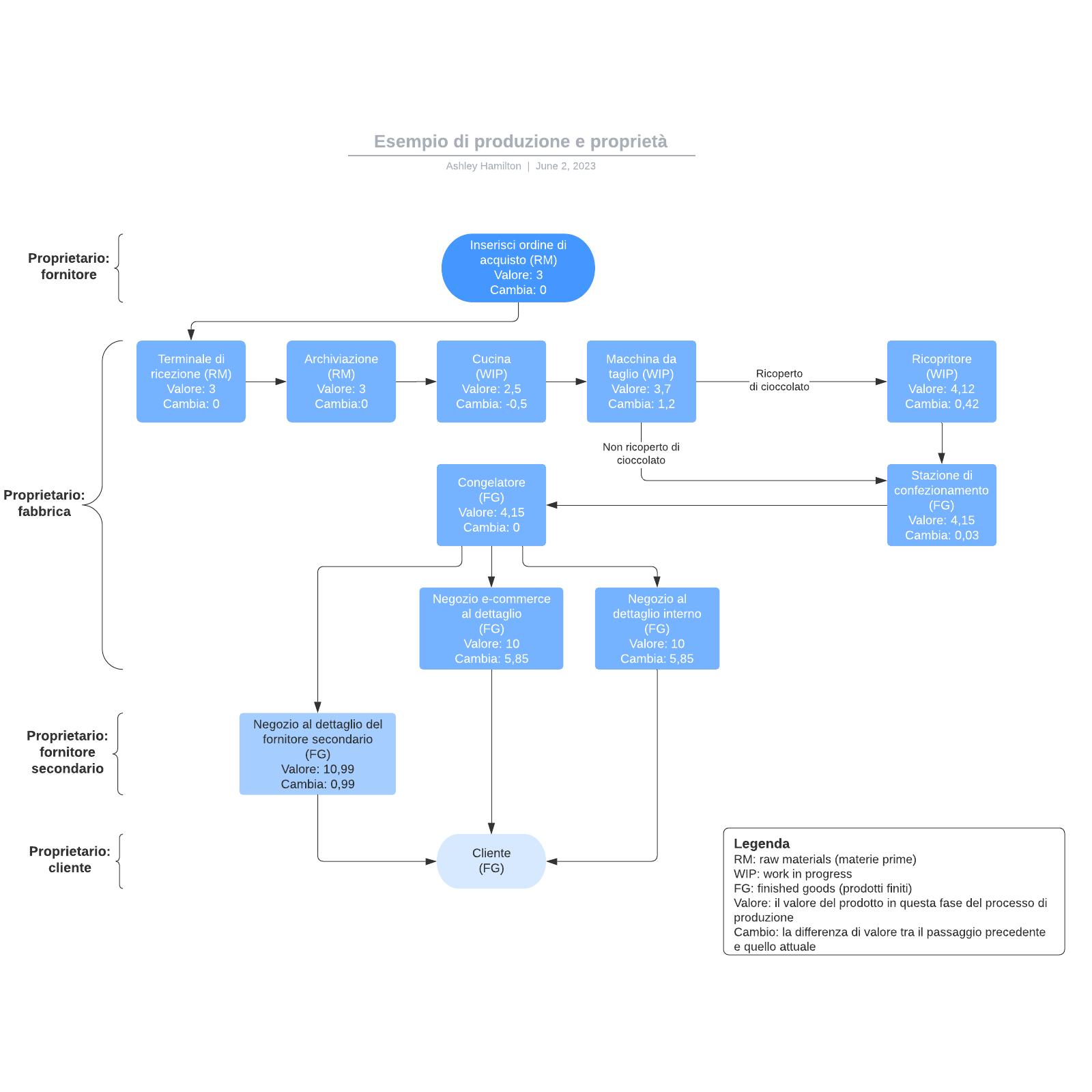 Esempio di produzione e proprietà