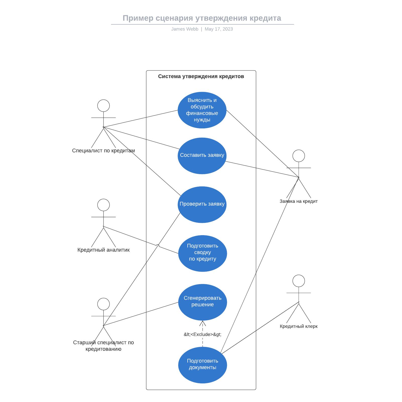 Пример сценария утверждения кредита