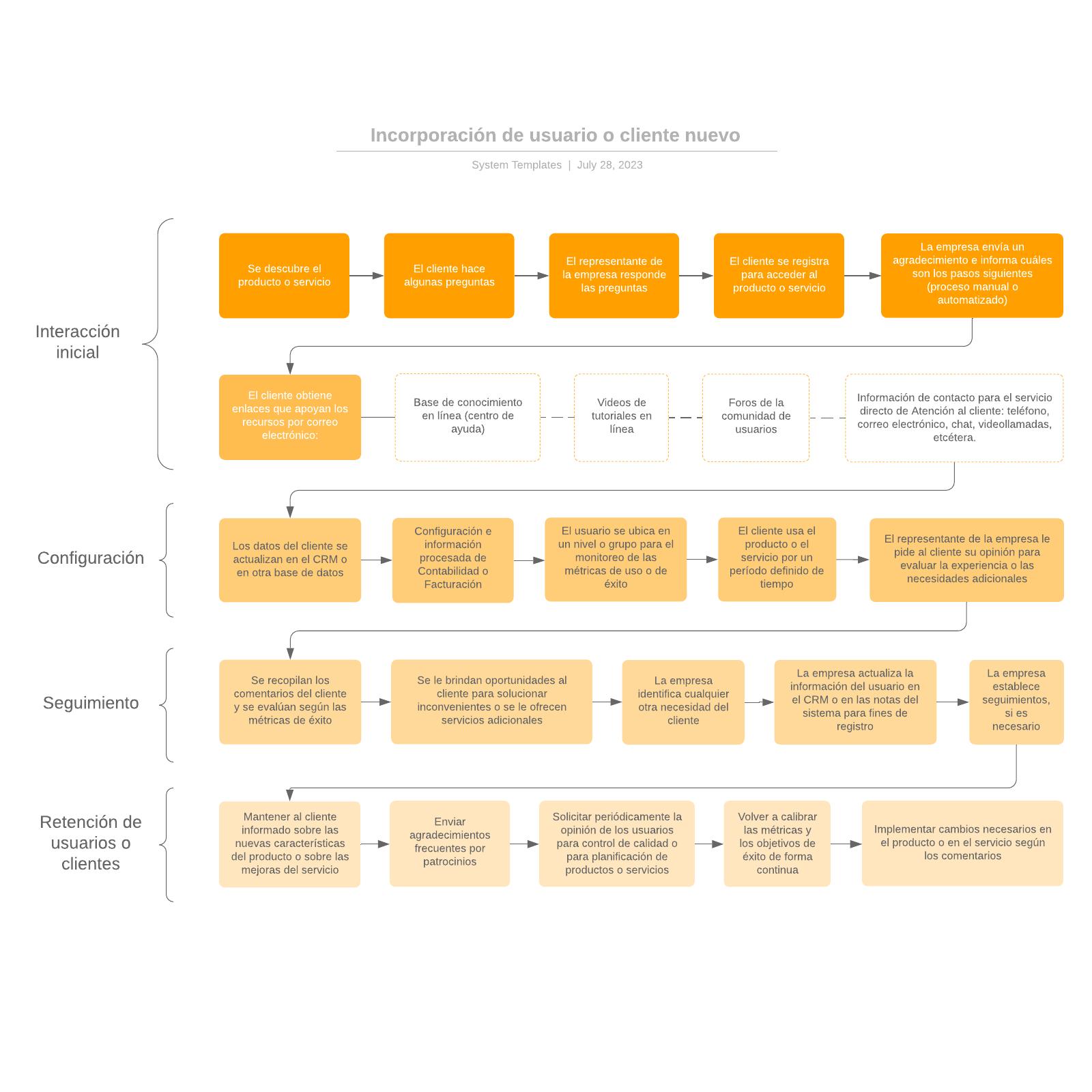Incorporación de usuario o cliente nuevo