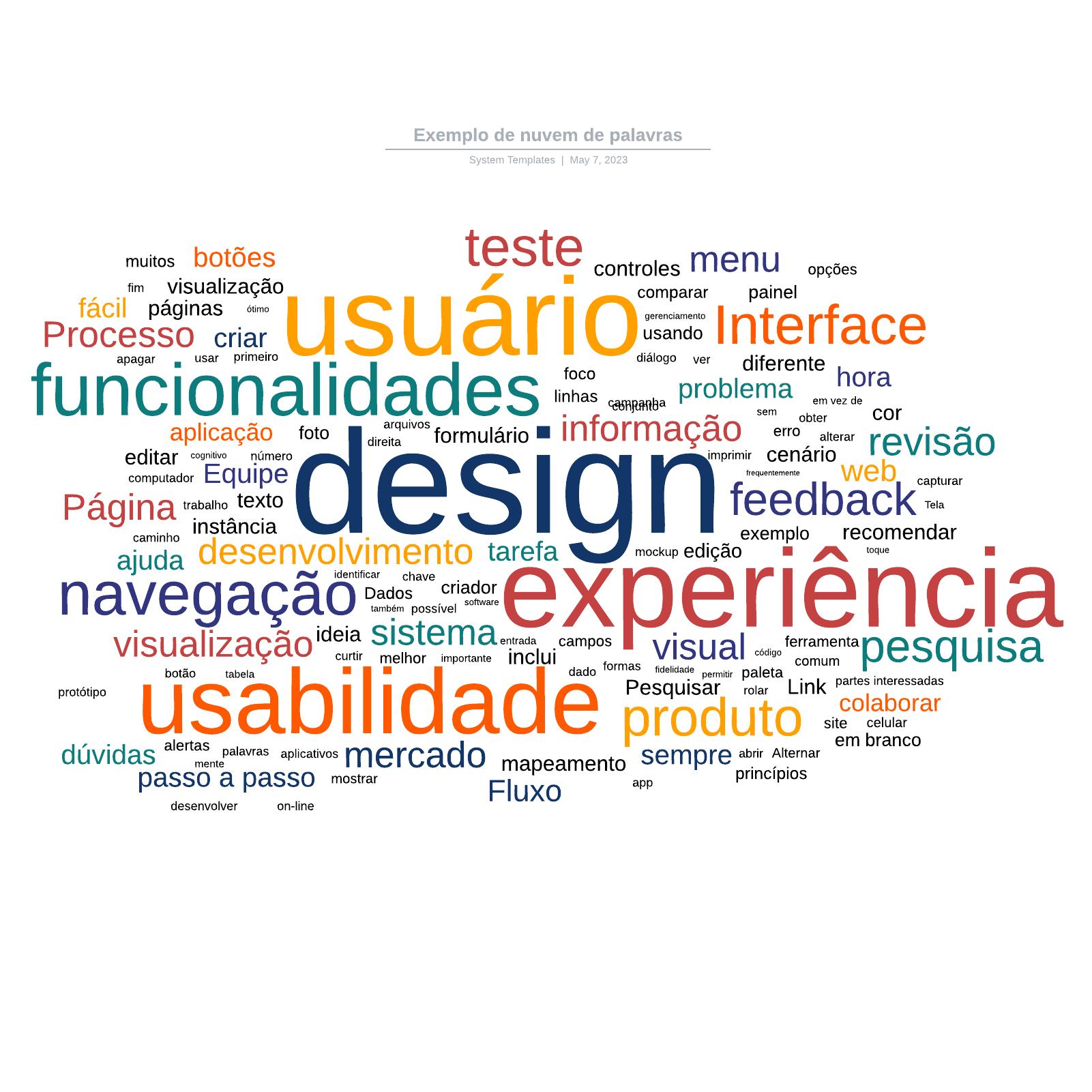 Exemplo de nuvem de palavras