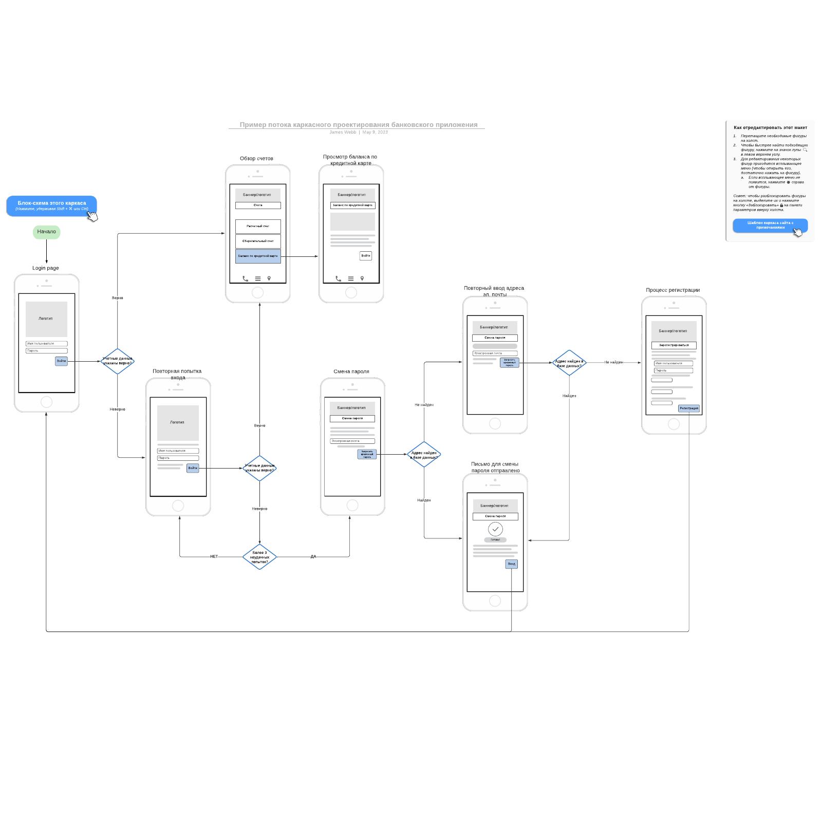 Пример потока каркасного проектирования банковского приложения