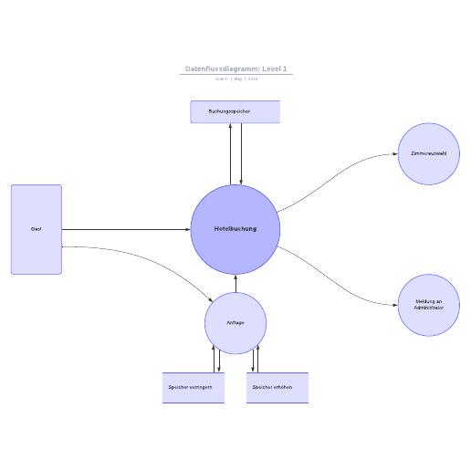 Datenflussdiagramm Beispiel (Level 1)