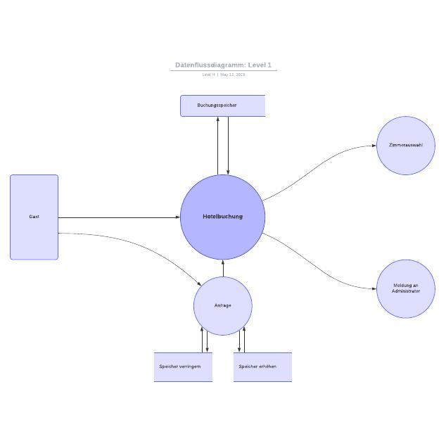 Datenflussdiagramm: Level 1