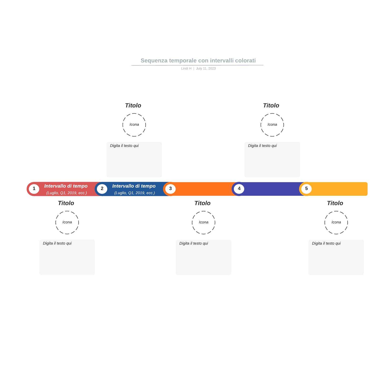 Sequenza temporale con intervalli colorati