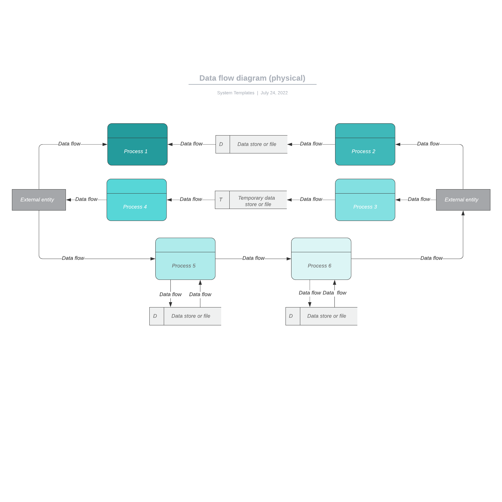 Data flow diagram (physical)