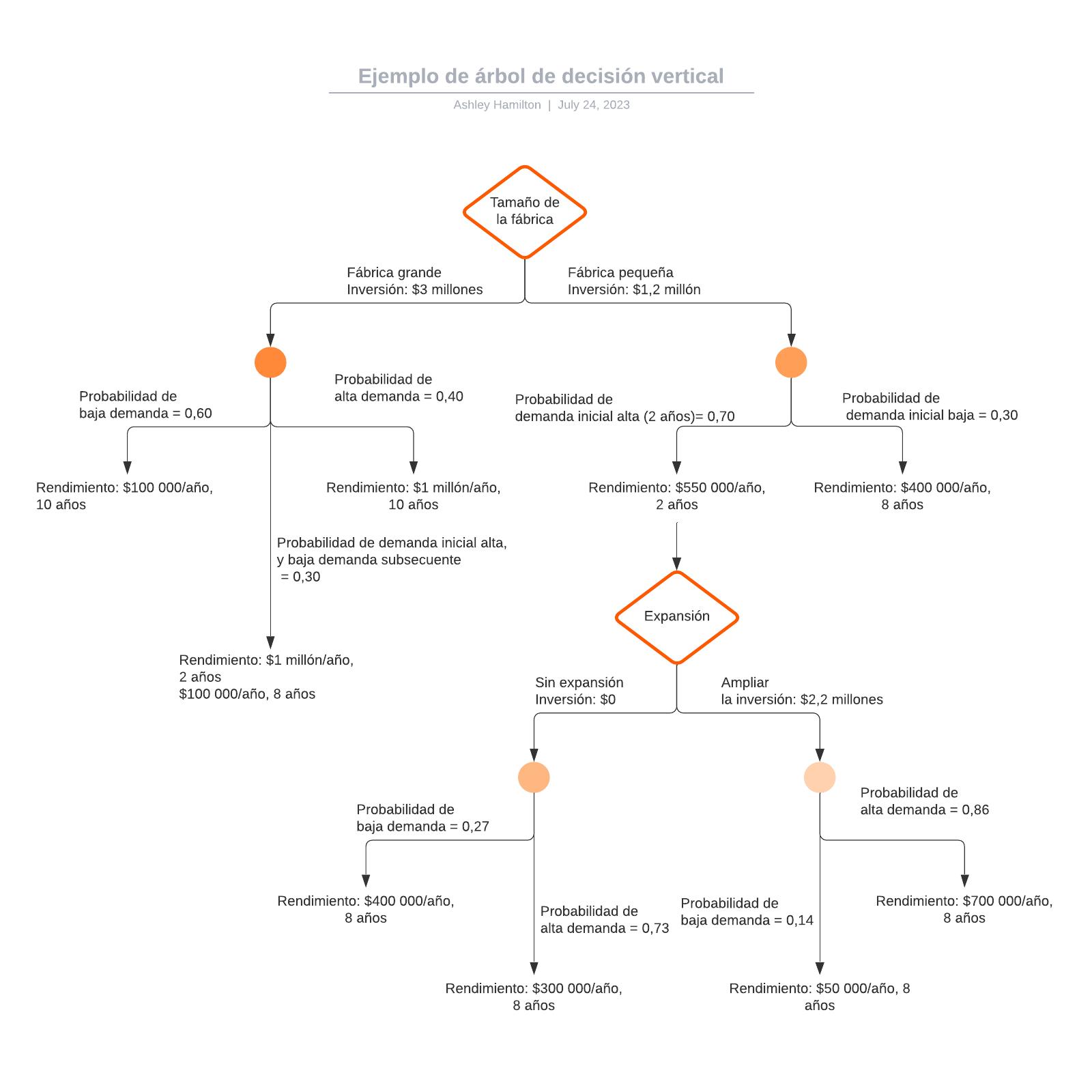 Ejemplo de árbol de decisión vertical