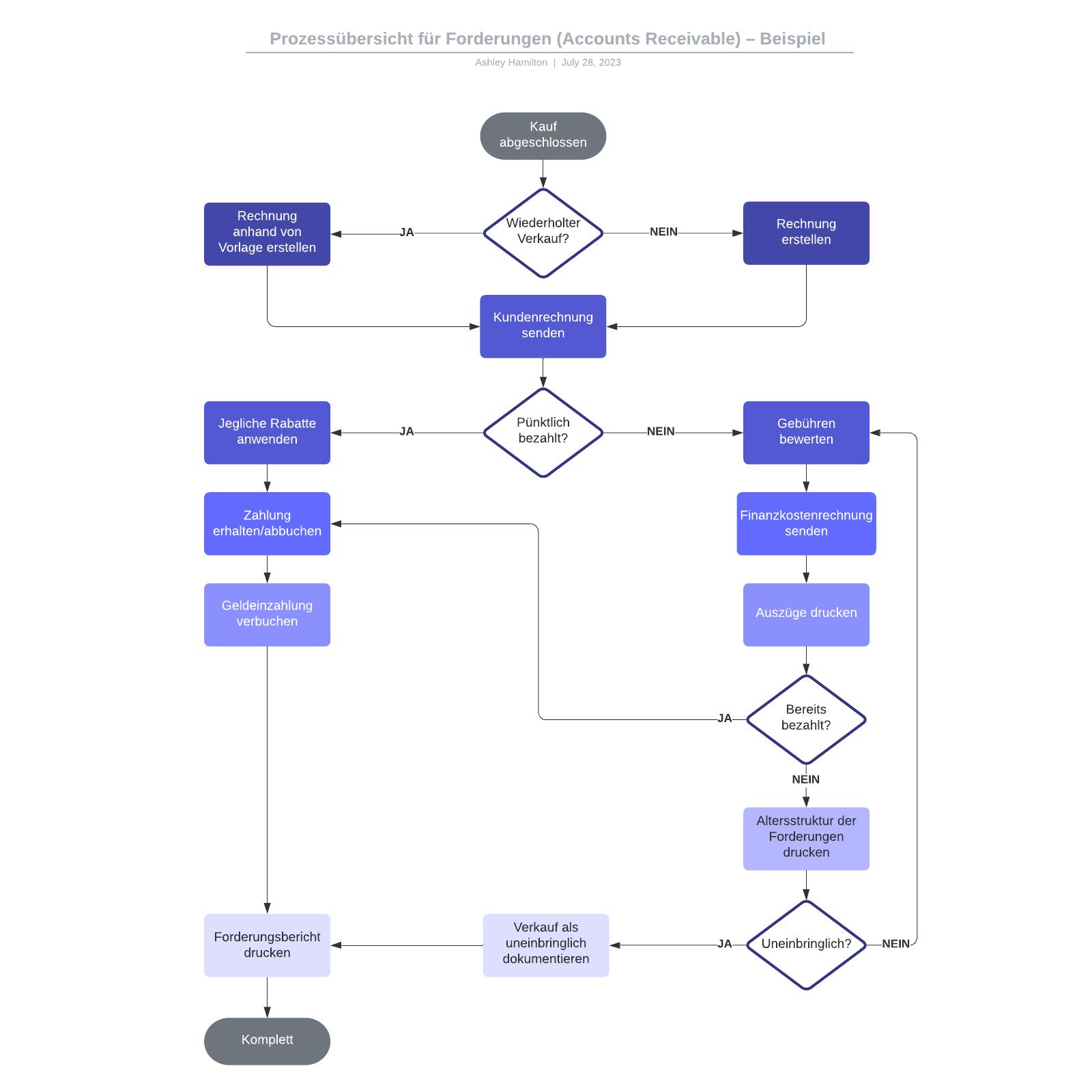 Prozessübersicht (Accounts Receivable) – Beispiel