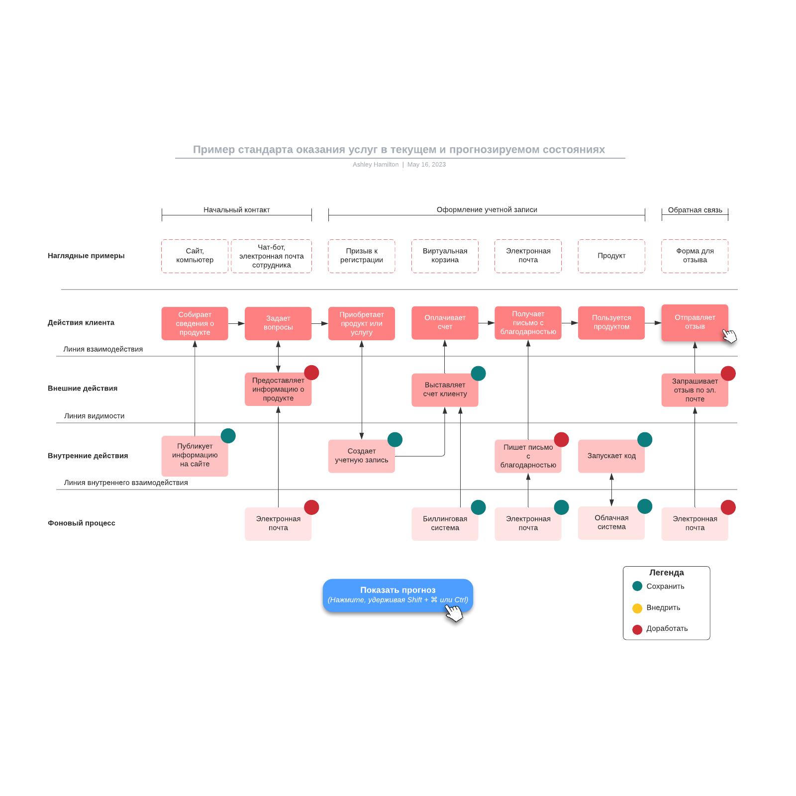 Пример стандарта оказания услуг в текущем и прогнозируемом состояниях