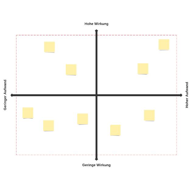 Wirkungs-Aufwands-Matrix