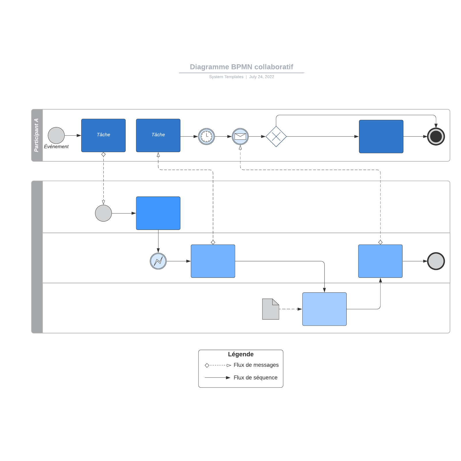 exemple de diagramme BPMN collaboratif vierge