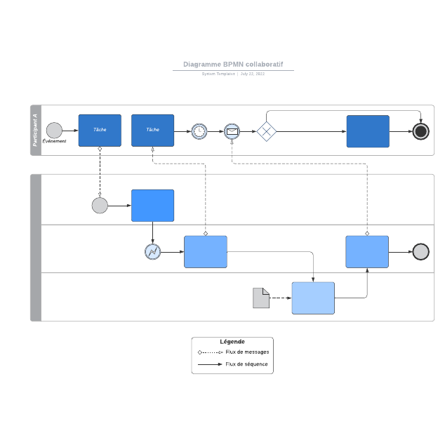 Diagramme BPMN collaboratif
