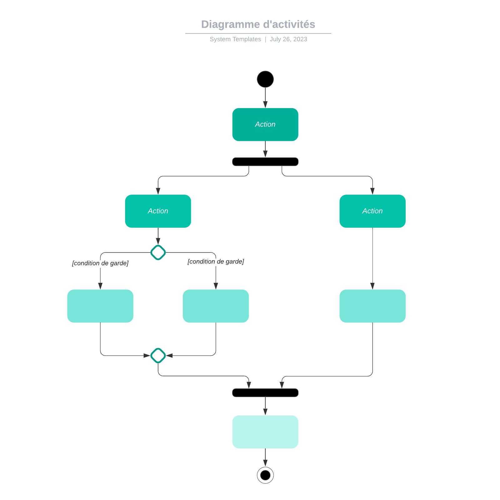 exemple de diagramme d'activités UML vierge