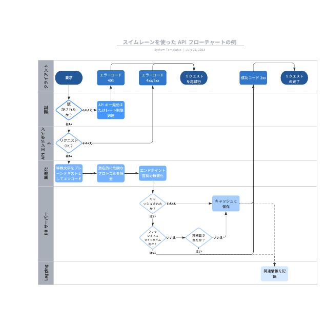 スイムレーンを使った API フローチャートの例