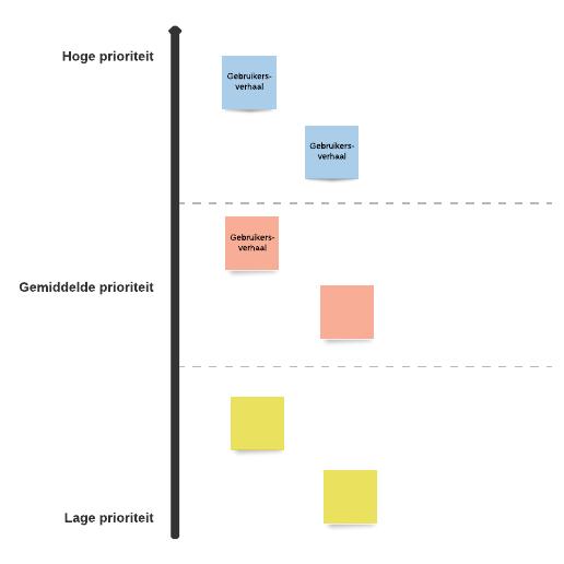 Productbacklog