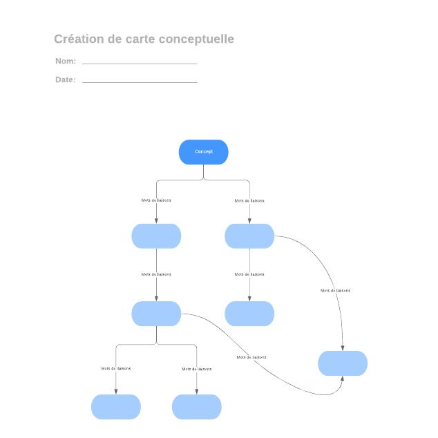 Création de carte conceptuelle